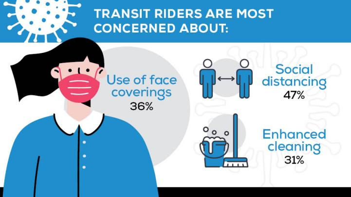Transit Riders Are Most Concerned About: Use of face coverings (36%), social distancing (47%), enhanced cleaning (31%).