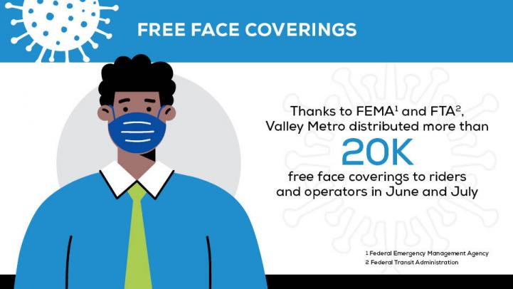 Free Face Coverings: Thanks to Federal Emergency Management Agency and Federal Transit Administration, Valley Metro distributed more than 20K free face coverings to riders and operators in June and July.