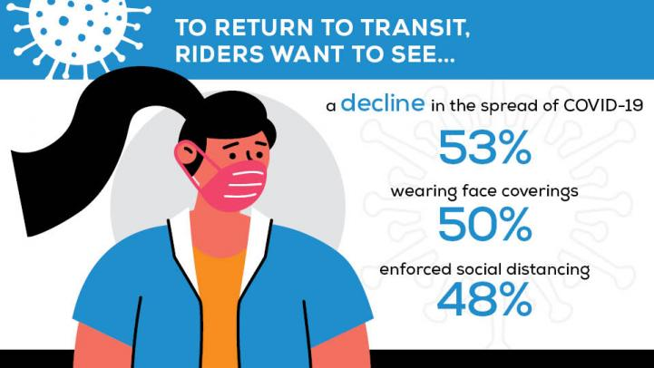 To Return to Transit, Riders Want to See a decline in the spread of COVID-19 (53%), wearing face coverings (50%), enforced social distancing (48%).