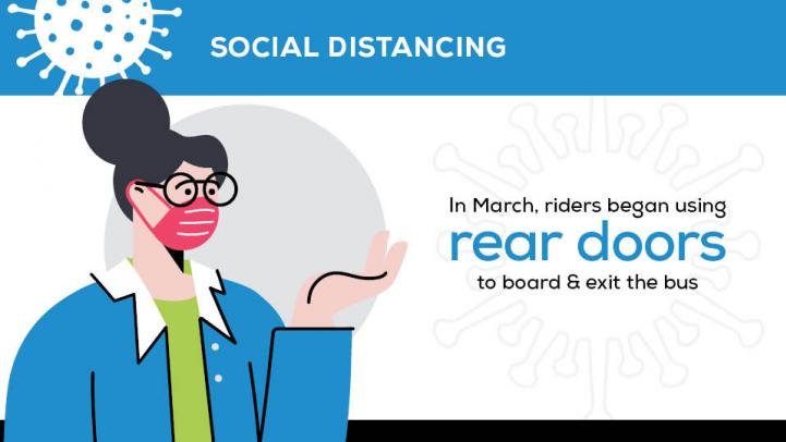 Social Distancing: In March, riders began using rear doors to board and exit the bus.