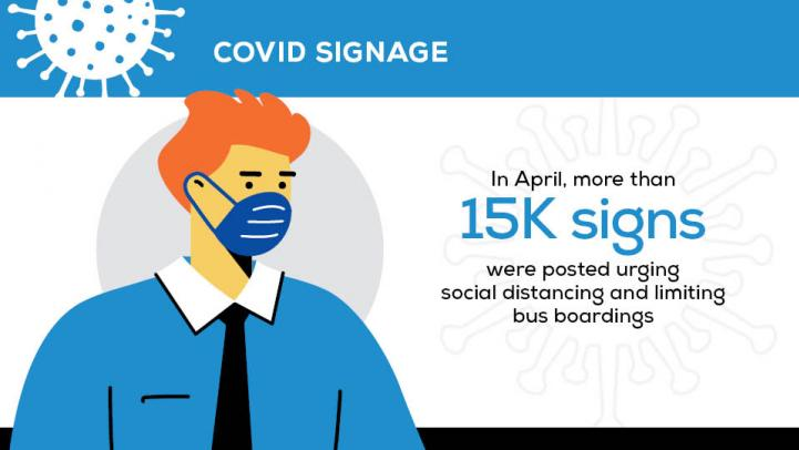 Covid Signage: In April, more than 15K signs were posted urging social distancing and limiting bus boardings.