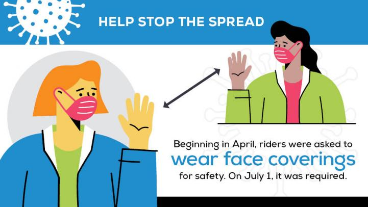 Help Stop the Spread: Beginning in April, riders were asked to wear face coverings for safety. On July 1, it was required.