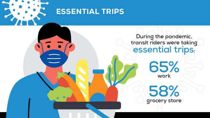 Essential Trips: During the pandemic transit riders were taking essential trips: 65% work, 58% grocery store.