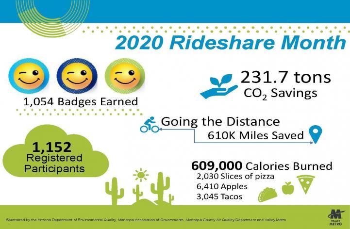 Rideshare Month statistice