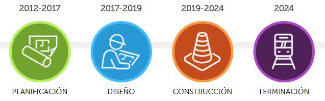 Itinerario: 2012-2017: PLANIFICACIÓN, 2017-2019: DISEÑO, 2019-2024: CONSTRUCCIÓN, 2024: TERMINACIÓN