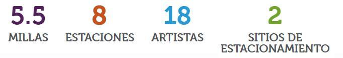 Estadísticas: 5.5 millas, 9 estaciones, 18 artistas, 2 sitios de estacionamiento