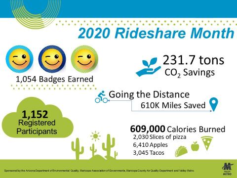 Rideshare Month highlights